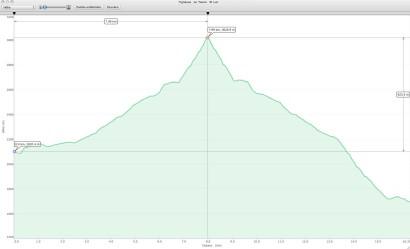 GPS-Höhenprofil: Tignousa - Le Touno - St. Luc