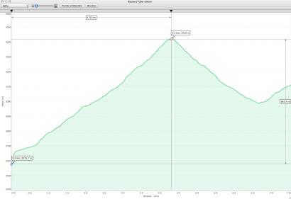 GPS-Profil: Blauherd - Oberrothorn - Unterrothorn