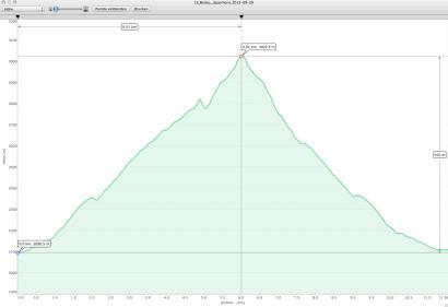 GPS-Höhenprofil Belalp - Sparrhorn