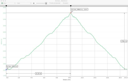GPS-Hoehenprofil_Zermatt-Mettelhorn.jpg