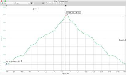 GPS-Profil_Moiry-Pointes_de_Mourti.jpg
